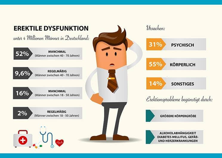 erektile-dysfunktion-das-verschwiegene-problem-2